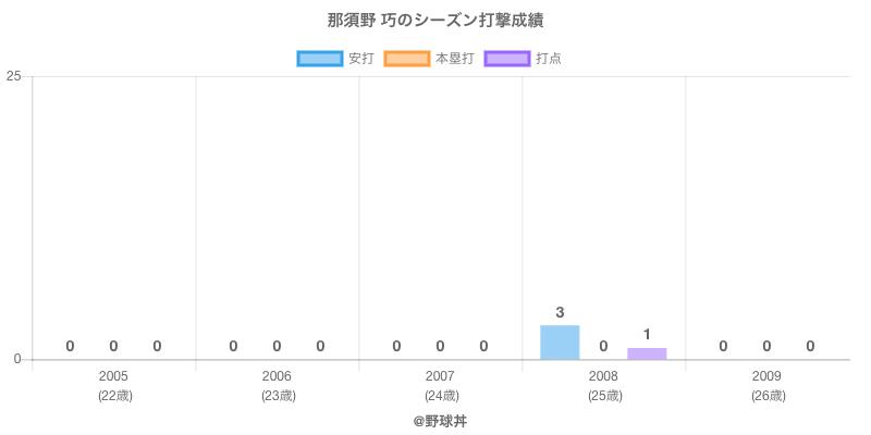 #那須野 巧のシーズン打撃成績