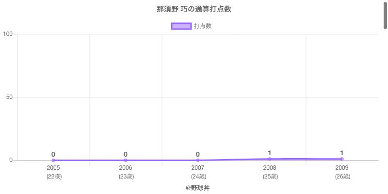 #那須野 巧の通算打点数