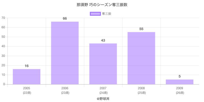 #那須野 巧のシーズン奪三振数