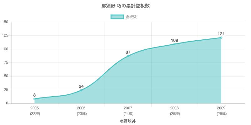 #那須野 巧の累計登板数