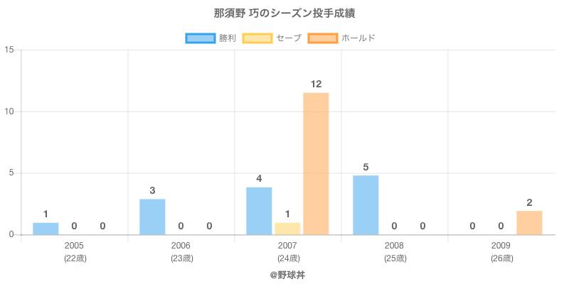 #那須野 巧のシーズン投手成績