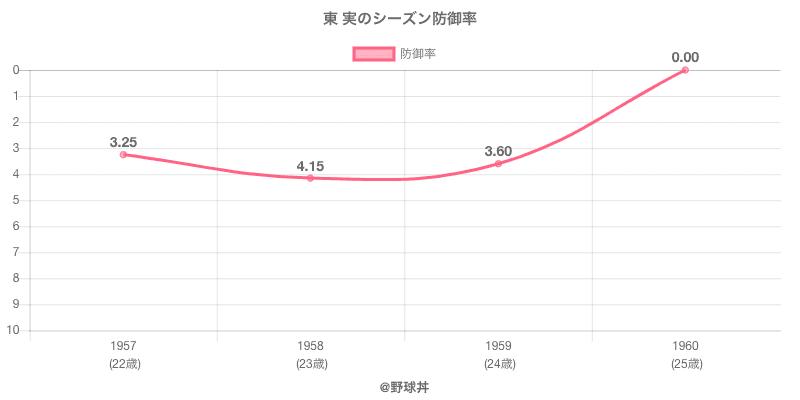 東 実のシーズン防御率