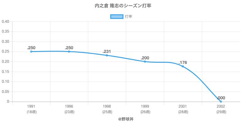 内之倉 隆志のシーズン打率