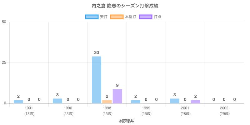 #内之倉 隆志のシーズン打撃成績