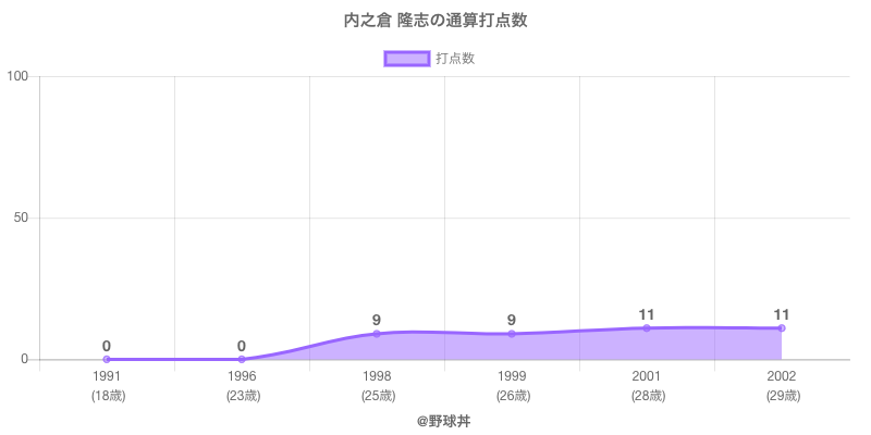 #内之倉 隆志の通算打点数