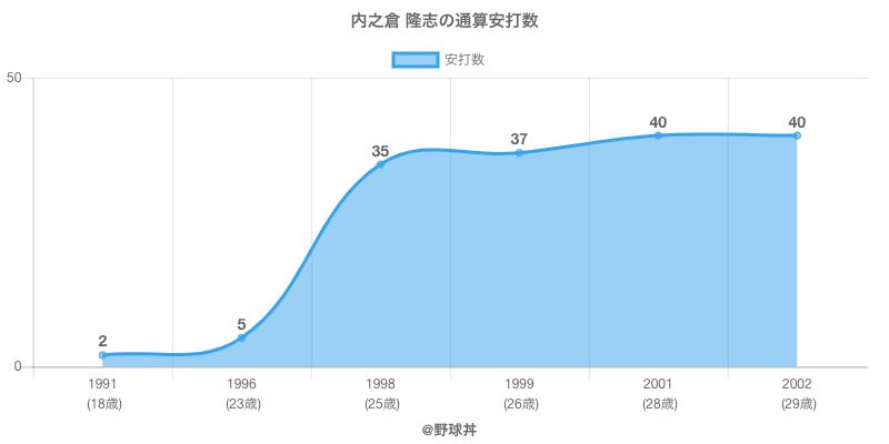 #内之倉 隆志の通算安打数