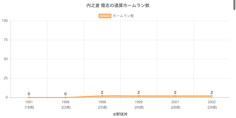 #内之倉 隆志の通算ホームラン数