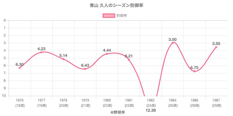 青山 久人のシーズン防御率
