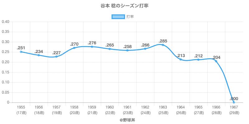 谷本 稔のシーズン打率