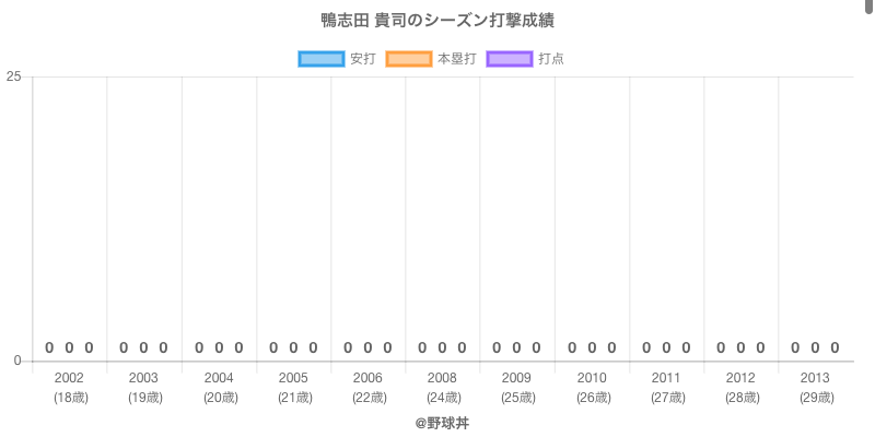 #鴨志田 貴司のシーズン打撃成績