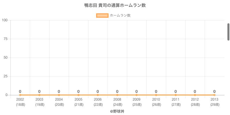 #鴨志田 貴司の通算ホームラン数