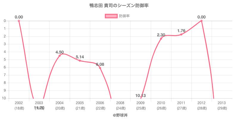 鴨志田 貴司のシーズン防御率