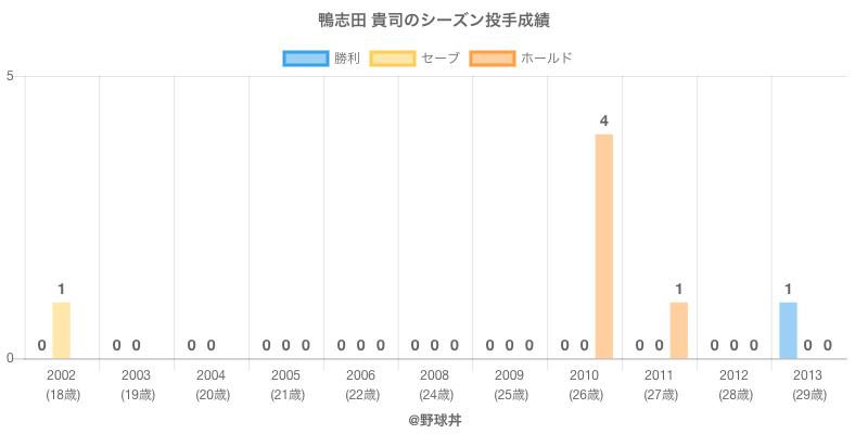 #鴨志田 貴司のシーズン投手成績