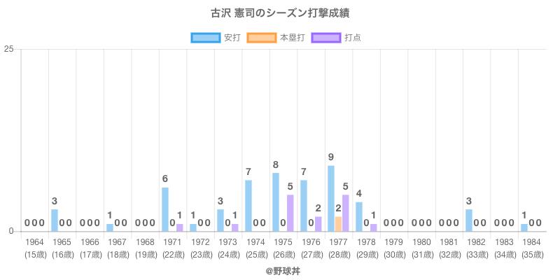 #古沢 憲司のシーズン打撃成績
