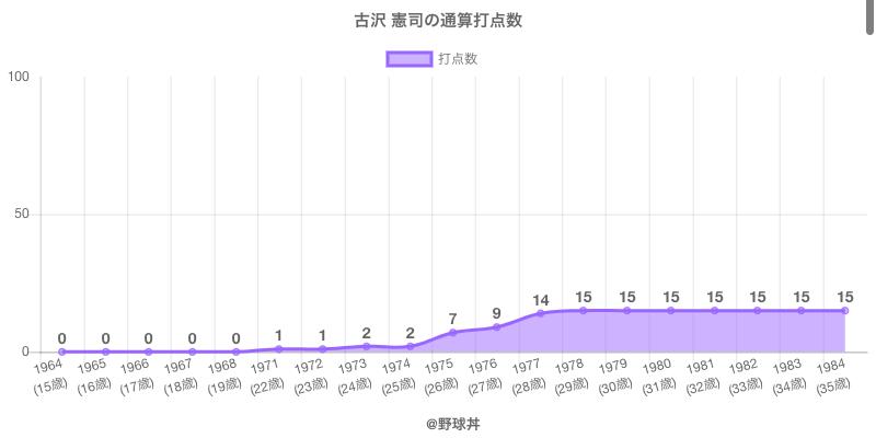 #古沢 憲司の通算打点数