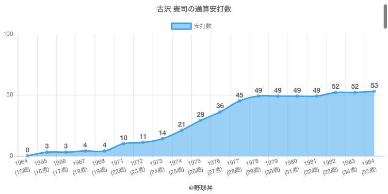 #古沢 憲司の通算安打数