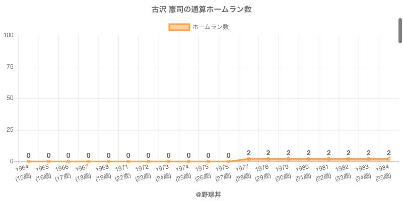 #古沢 憲司の通算ホームラン数
