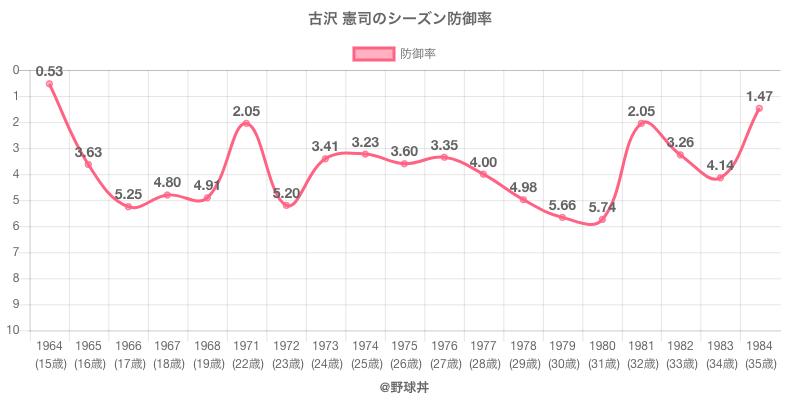 古沢 憲司のシーズン防御率