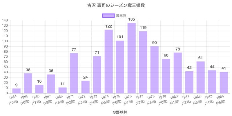 #古沢 憲司のシーズン奪三振数