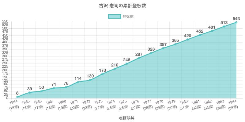 #古沢 憲司の累計登板数