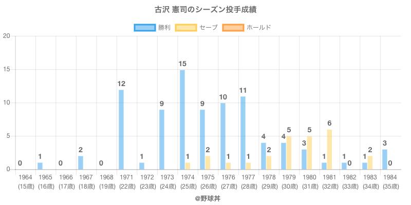#古沢 憲司のシーズン投手成績