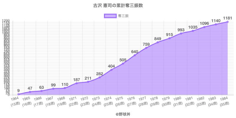 #古沢 憲司の累計奪三振数