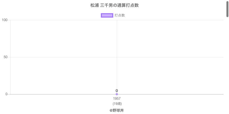 #松浦 三千男の通算打点数