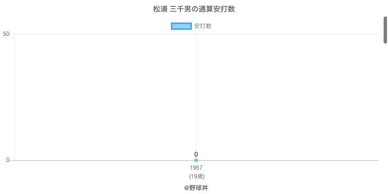 #松浦 三千男の通算安打数