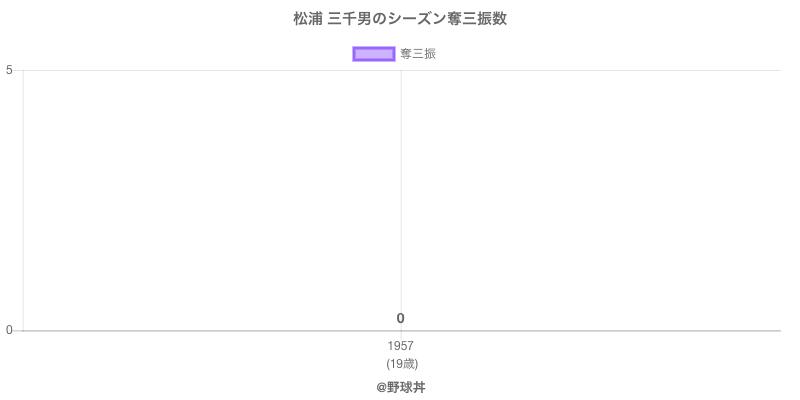 #松浦 三千男のシーズン奪三振数