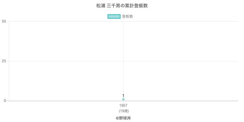 #松浦 三千男の累計登板数