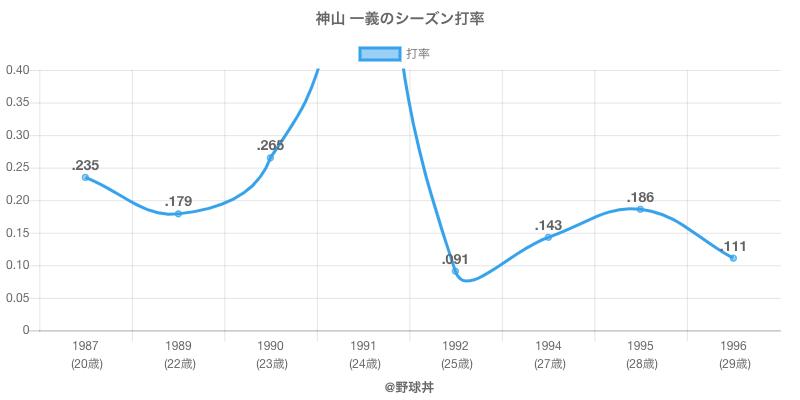 神山 一義のシーズン打率
