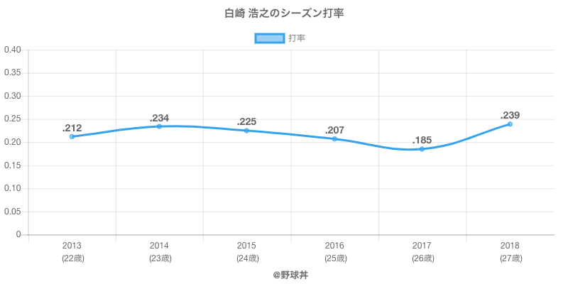 白崎 浩之のシーズン打率