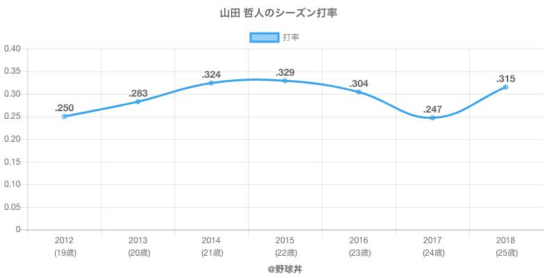 山田 哲人のシーズン打率
