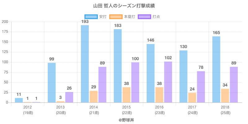 #山田 哲人のシーズン打撃成績
