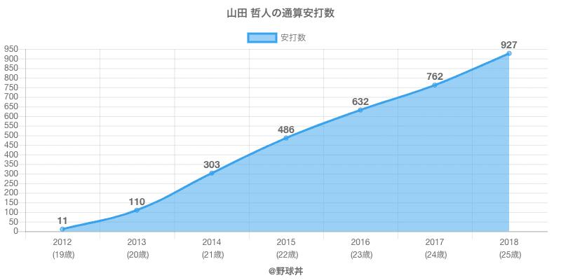 #山田 哲人の通算安打数