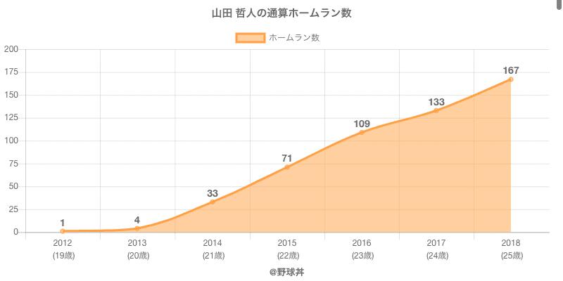 #山田 哲人の通算ホームラン数