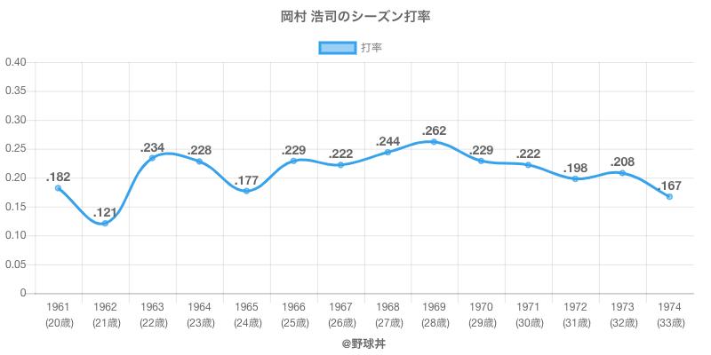 岡村 浩司のシーズン打率