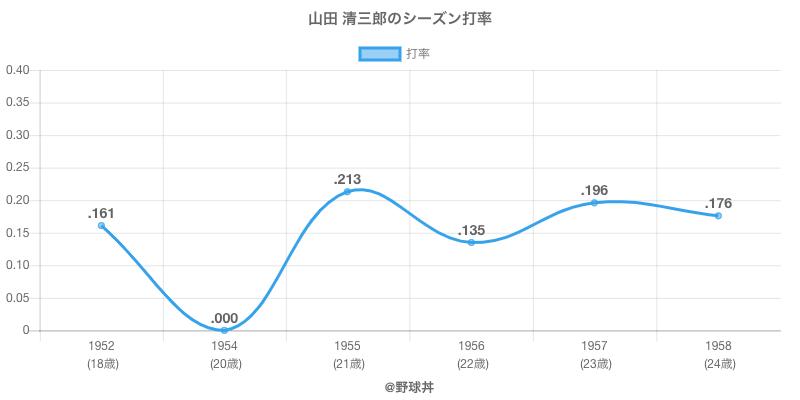 山田 清三郎のシーズン打率