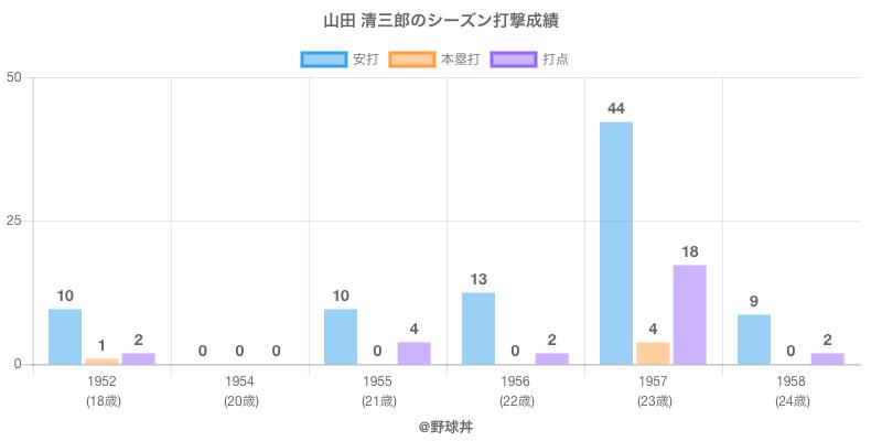 #山田 清三郎のシーズン打撃成績