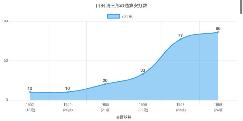 #山田 清三郎の通算安打数