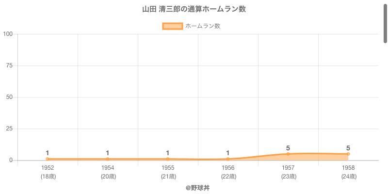 #山田 清三郎の通算ホームラン数