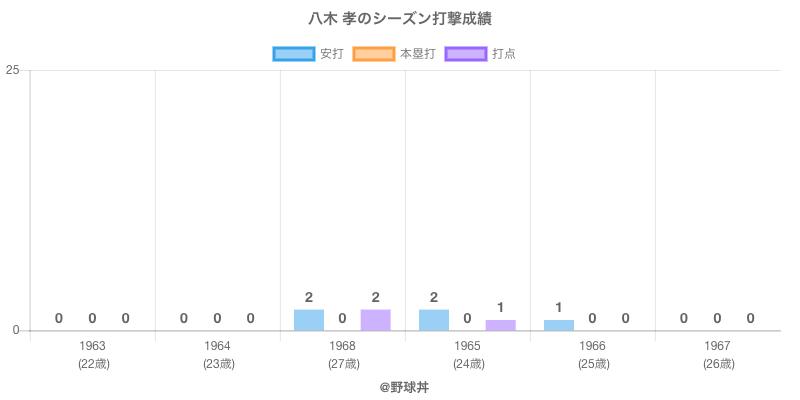 #八木 孝のシーズン打撃成績