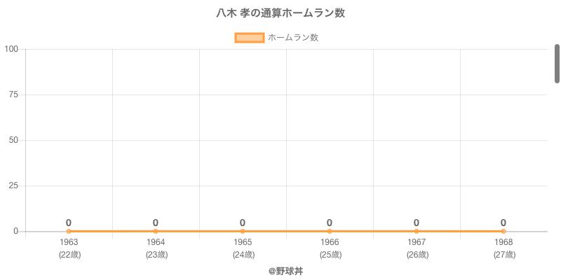 #八木 孝の通算ホームラン数