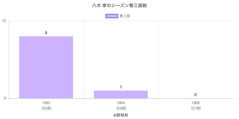#八木 孝のシーズン奪三振数