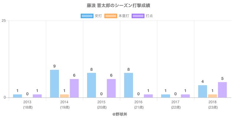 #藤浪 晋太郎のシーズン打撃成績