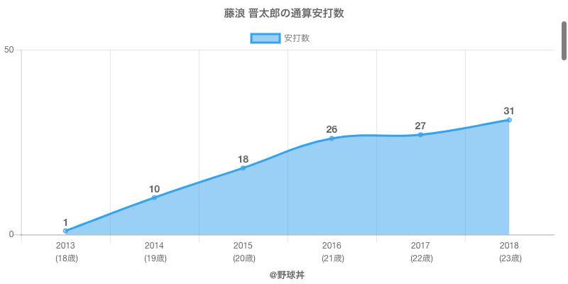 #藤浪 晋太郎の通算安打数