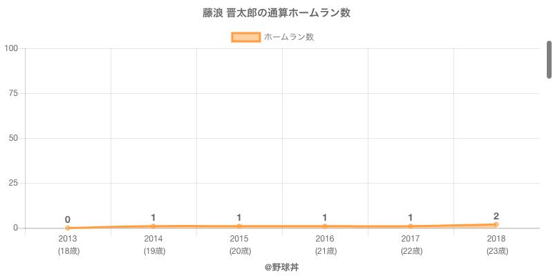 #藤浪 晋太郎の通算ホームラン数