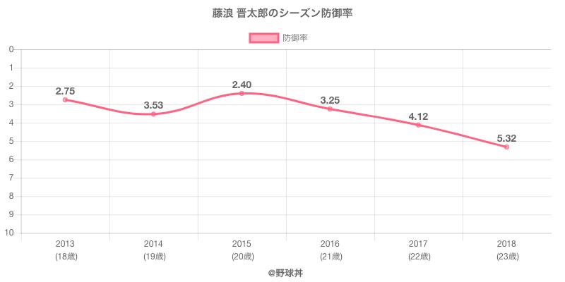 藤浪 晋太郎のシーズン防御率