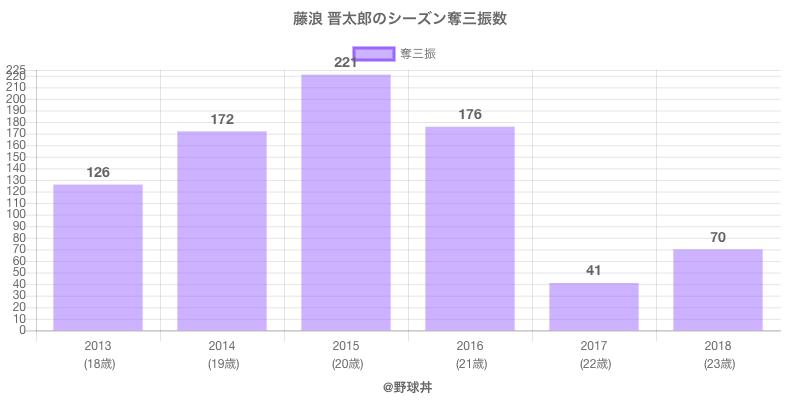 #藤浪 晋太郎のシーズン奪三振数