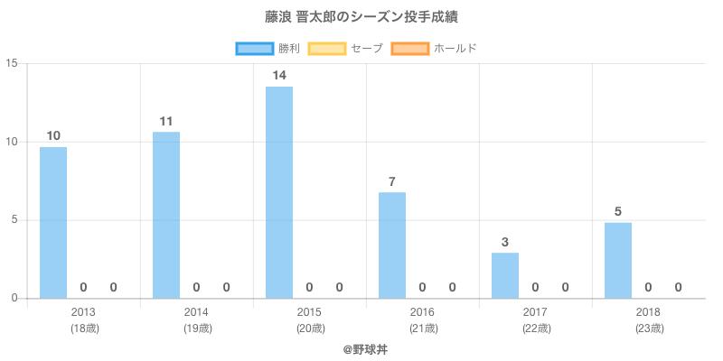 #藤浪 晋太郎のシーズン投手成績